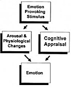Theoretical foundations of psychology by…